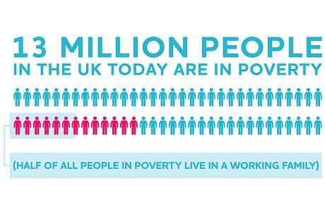 13m-in-poverty_-ha_3115437c